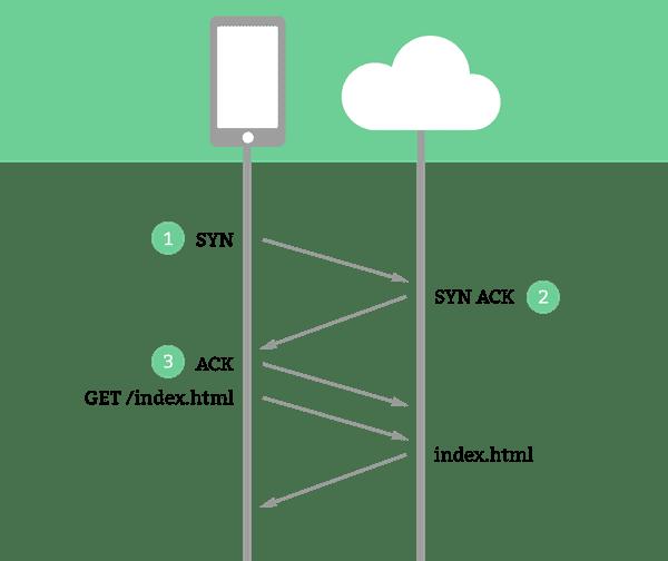 De HTTP handshake