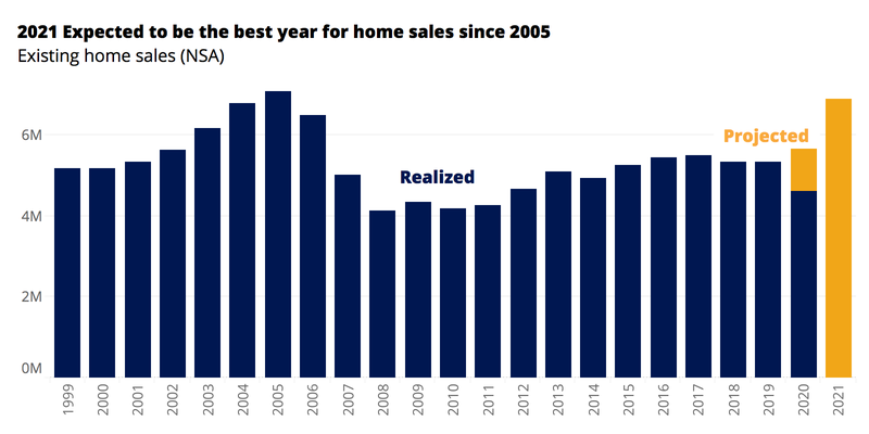 Zillow expected sales in 2021