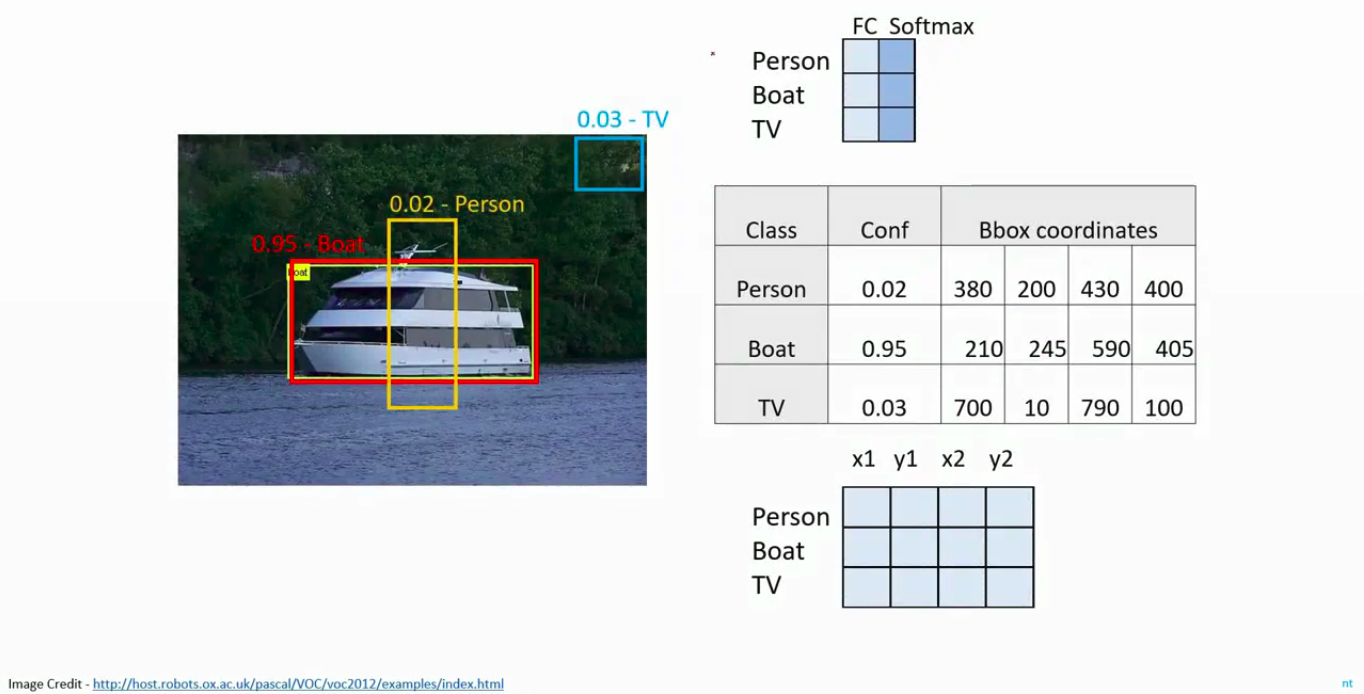 Result of Object Detection with CNN