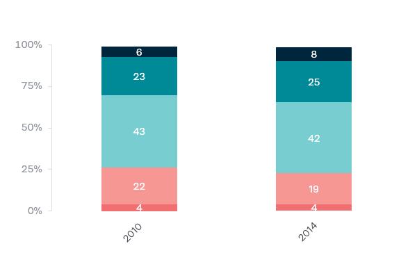 Australia's population - Lowy Institute Poll 2020