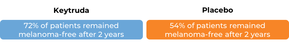 Keytruda data vs placebo (diagram)