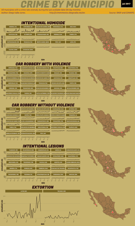 Jul 2017 Infographic of Crime in Mexico