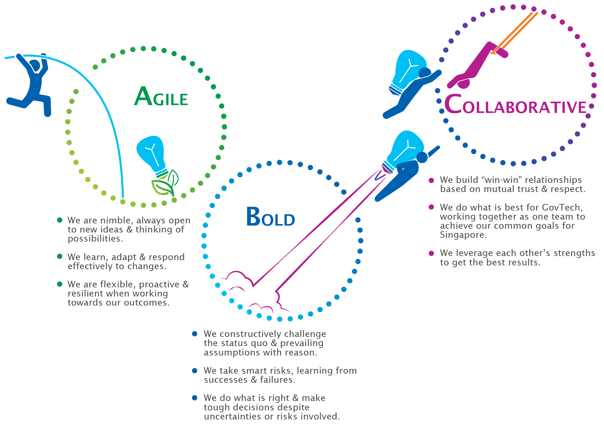 Why GovTech - Agile Bold Collaborative