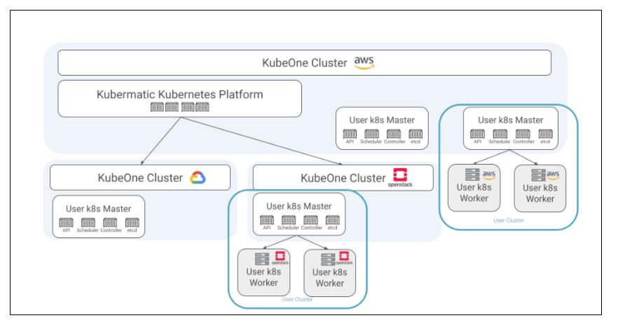 Multi-Cluster Architecture