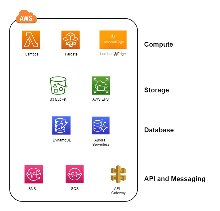 Serverless managed services offered by AWS