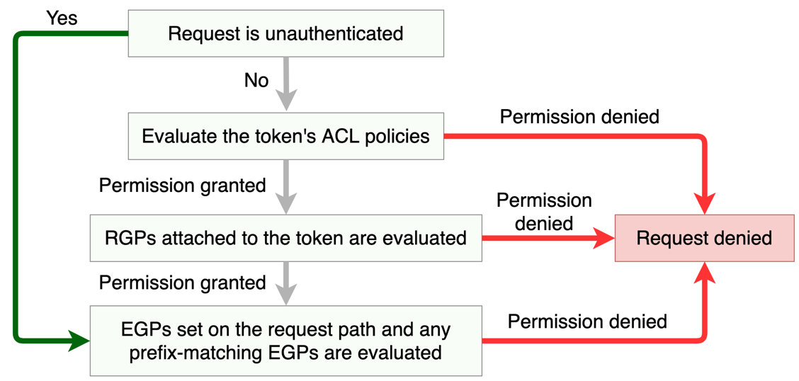 A diagram that explains Vault policy request evaluation