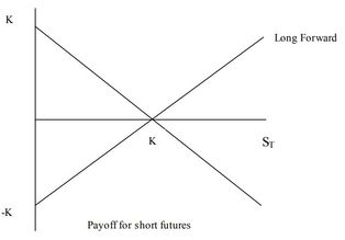 Payoff diagram of long forward and short forward Where ST is the spot price and k is the delivery price