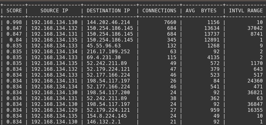 RITA beacon results