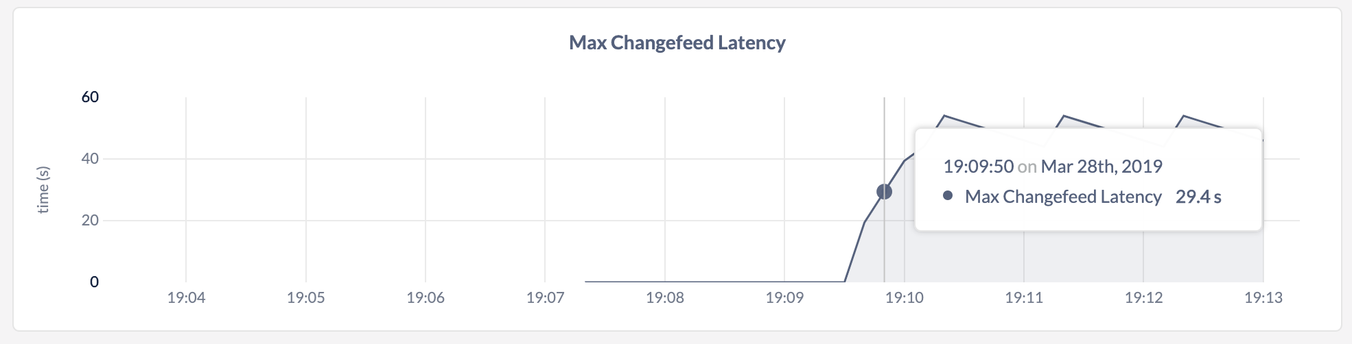 CockroachDB Admin UI Max Changefeed Latency graph