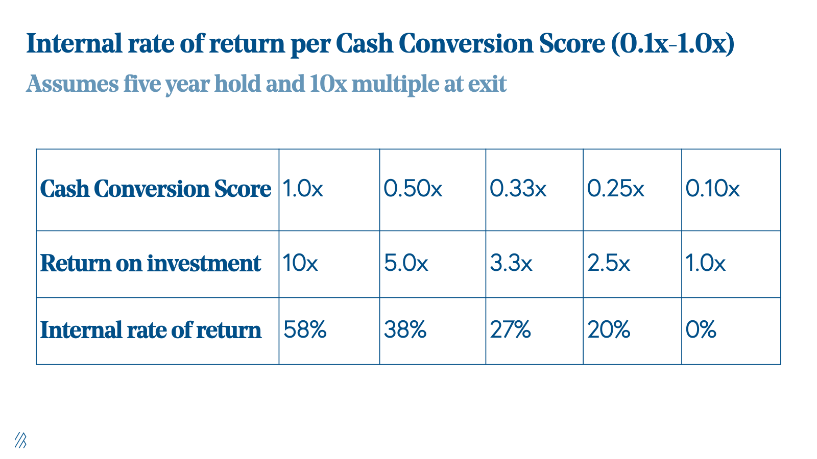 Internal rate of return per Cash Conversion Score