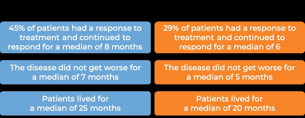 Results after chemotherapy + Trastuzumab vs. chemotherapy alone (diagram)