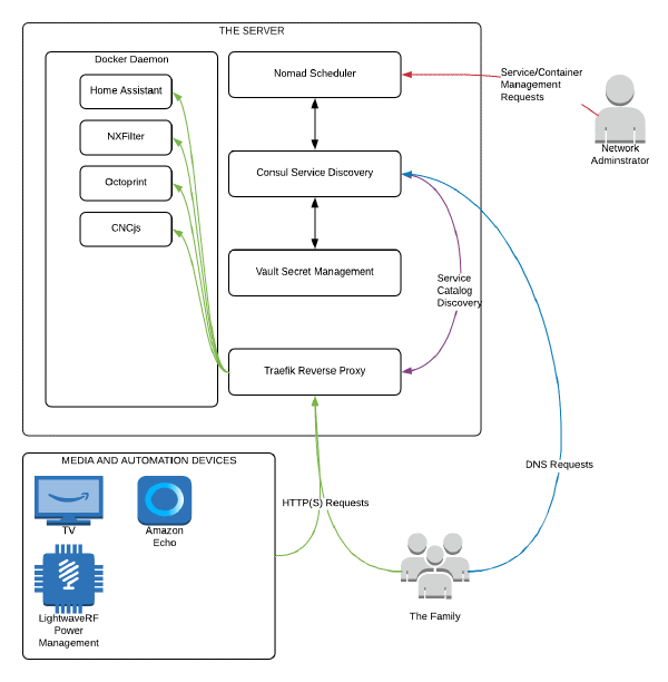 The network diagram for our 'Mini Cloud'