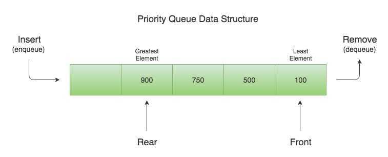 Priority Queue Data Structure Example in Java