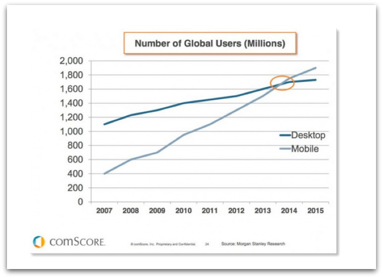More mobile users than desktop report graph