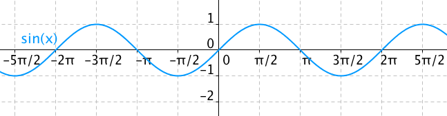 Graf funkce sinus – sinusoida
