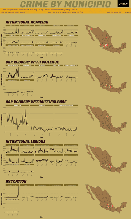 Oct 2020 Infographic of Crime in Mexico