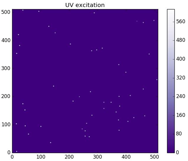 Static Cytometer simulation of UV stimulation with malaria samples