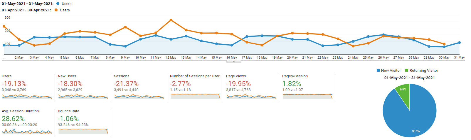 Google Analytics graph of kevinpeters.net for May 2021
