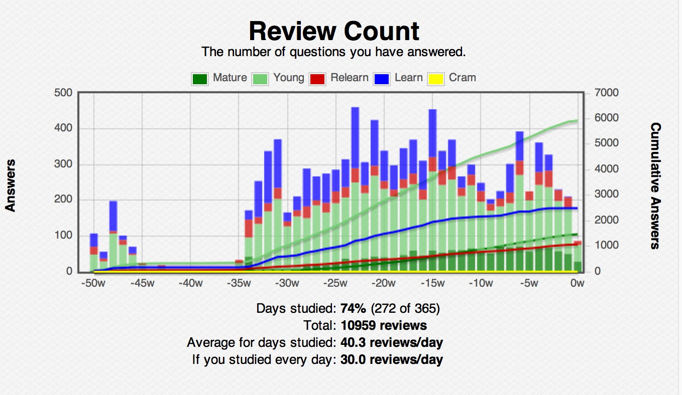 review stats