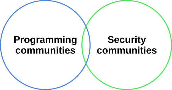 Programming and security communities venn diagram