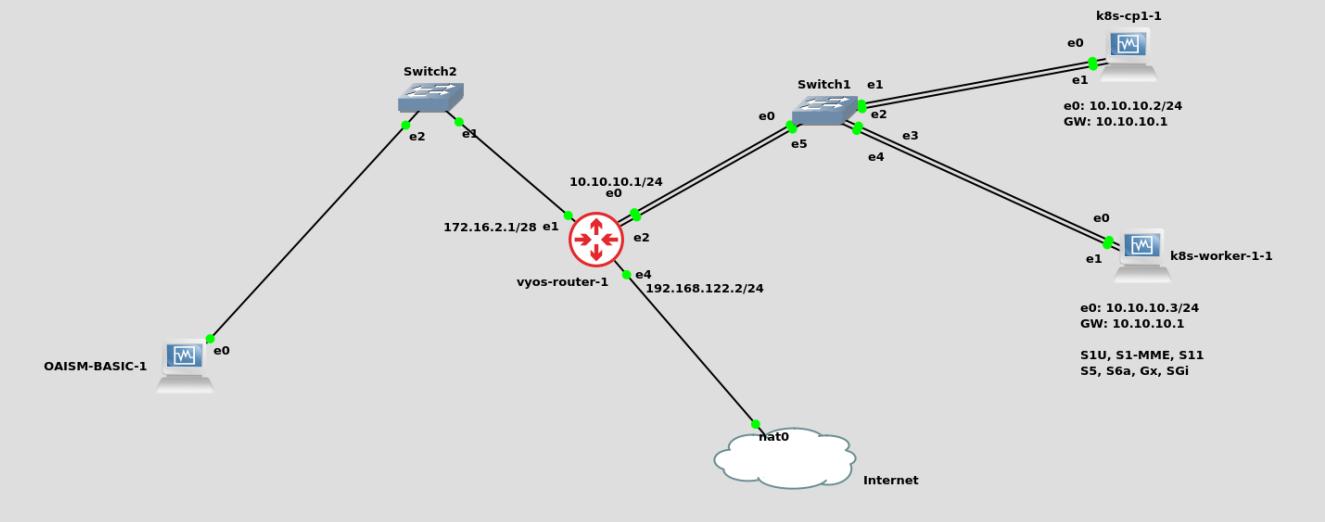 GNS3 network diagram