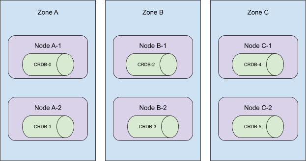 illustration: cockroachdb cluster: 6 nodes distributed across 3 availability zones