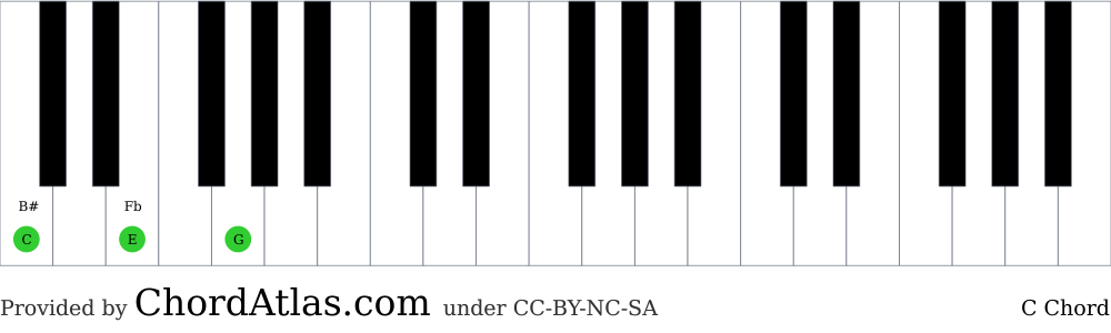 Piano chord chart for the C major chord (C). The notes C, E and G are highlighted.