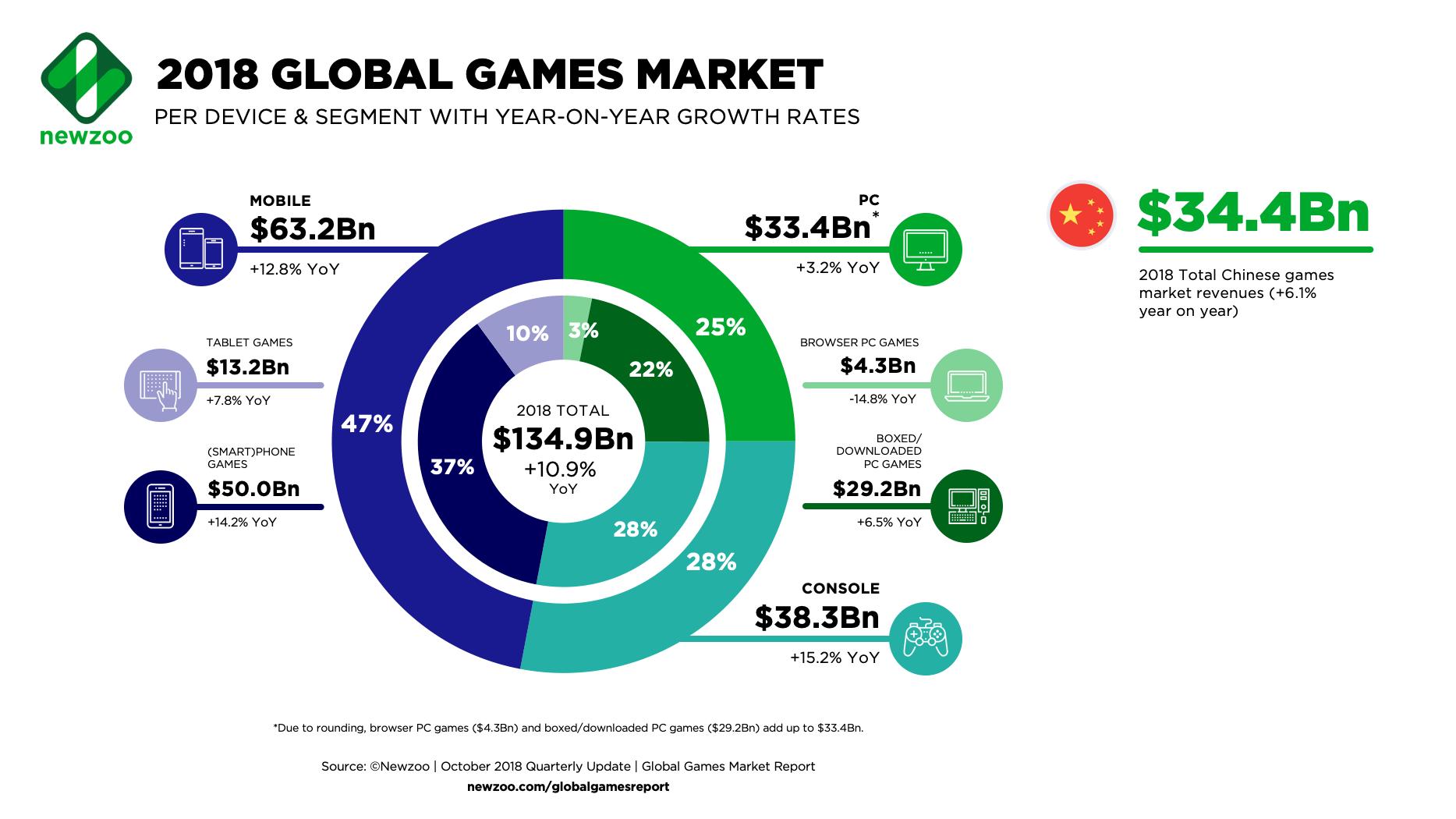 2018 Global Games Market Newzoo infographic