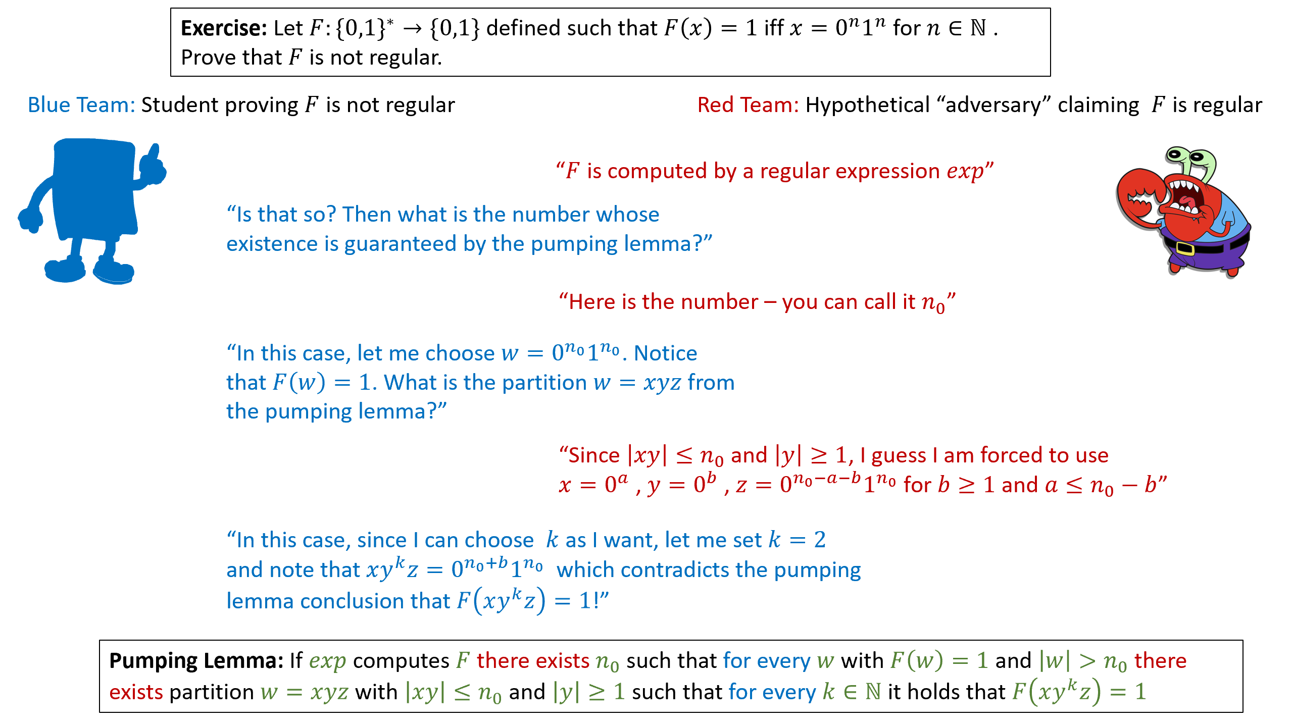 A cartoon of a proof using the pumping lemma that a function F is not regular. The pumping lemma states that if F is regular then there exists a number n_0 such that for every large enough w with F(w)=1, there exists a partition of w to w=xyz satisfying certain conditions such that for every k\in \N, F(xy^kz)=1. You can imagine a pumping-lemma based proof as a game between you and the adversary. Every there exists quantifier corresponds to an object you are free to choose on your own (and base your choice on previously chosen objects). Every for every quantifier corresponds to an object the adversary can choose arbitrarily (and again based on prior choices) as long as it satisfies the conditions. A valid proof corresponds to a strategy by which no matter what the adversary does, you can win the game by obtaining a contradiction which would be a choice of k that would result in F(xy^ky)=0, hence violating the conclusion of the pumping lemma.