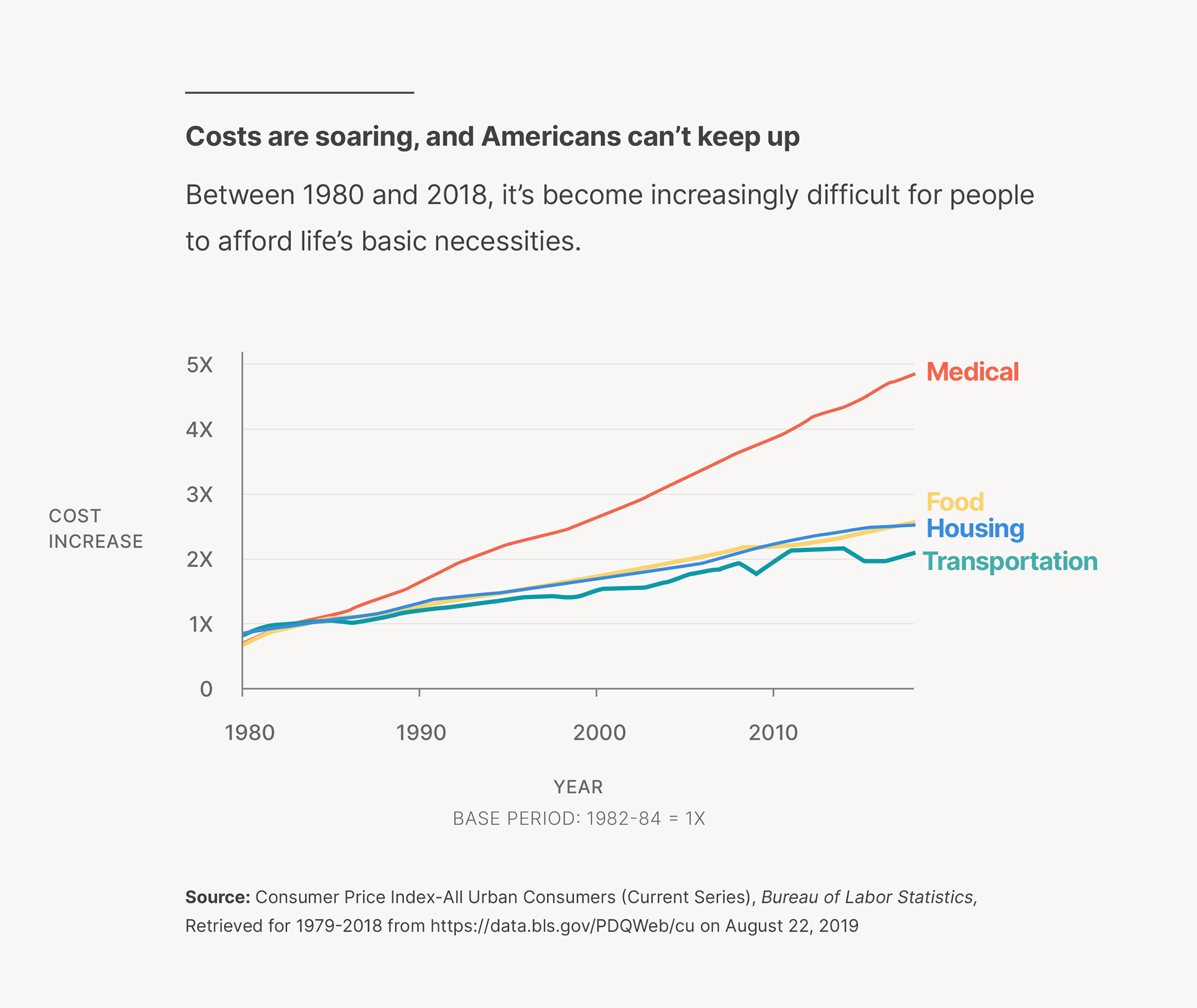 Graphic showing how increases to fixed expenses since 1980 have made biweekly pay more stressful for employees