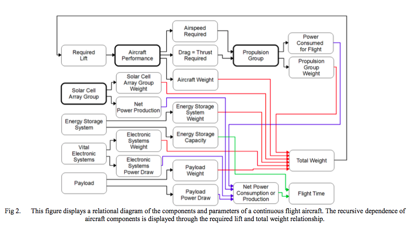 Flow chart from #1 - Solar powered unmanned aerial vehicle for continuous flight research