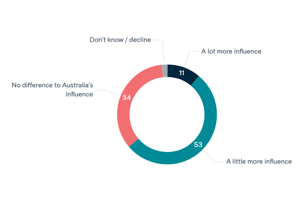 Australia after the UN Security Council - Lowy Institute Poll 2020