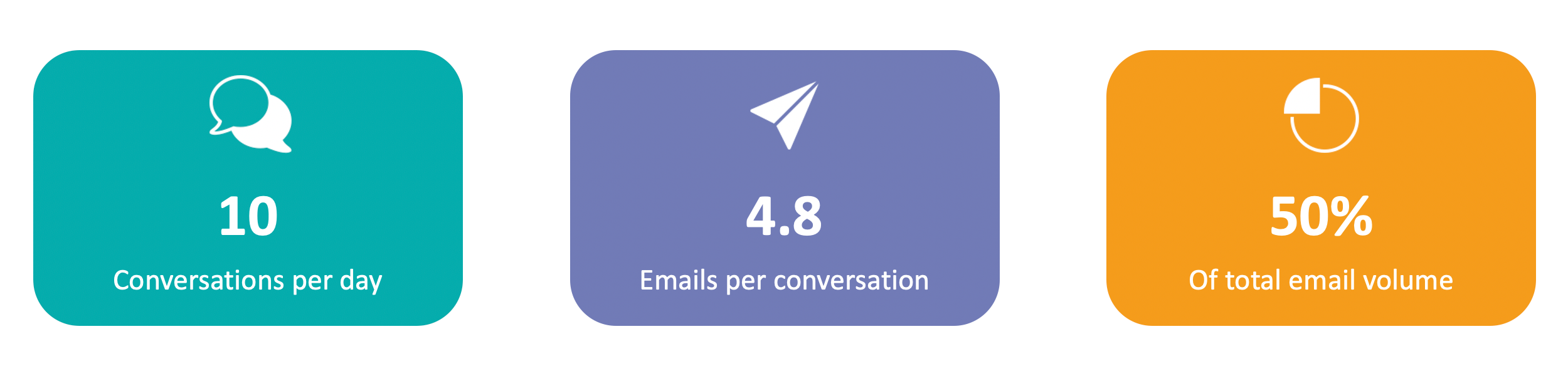 Email conversations infographic