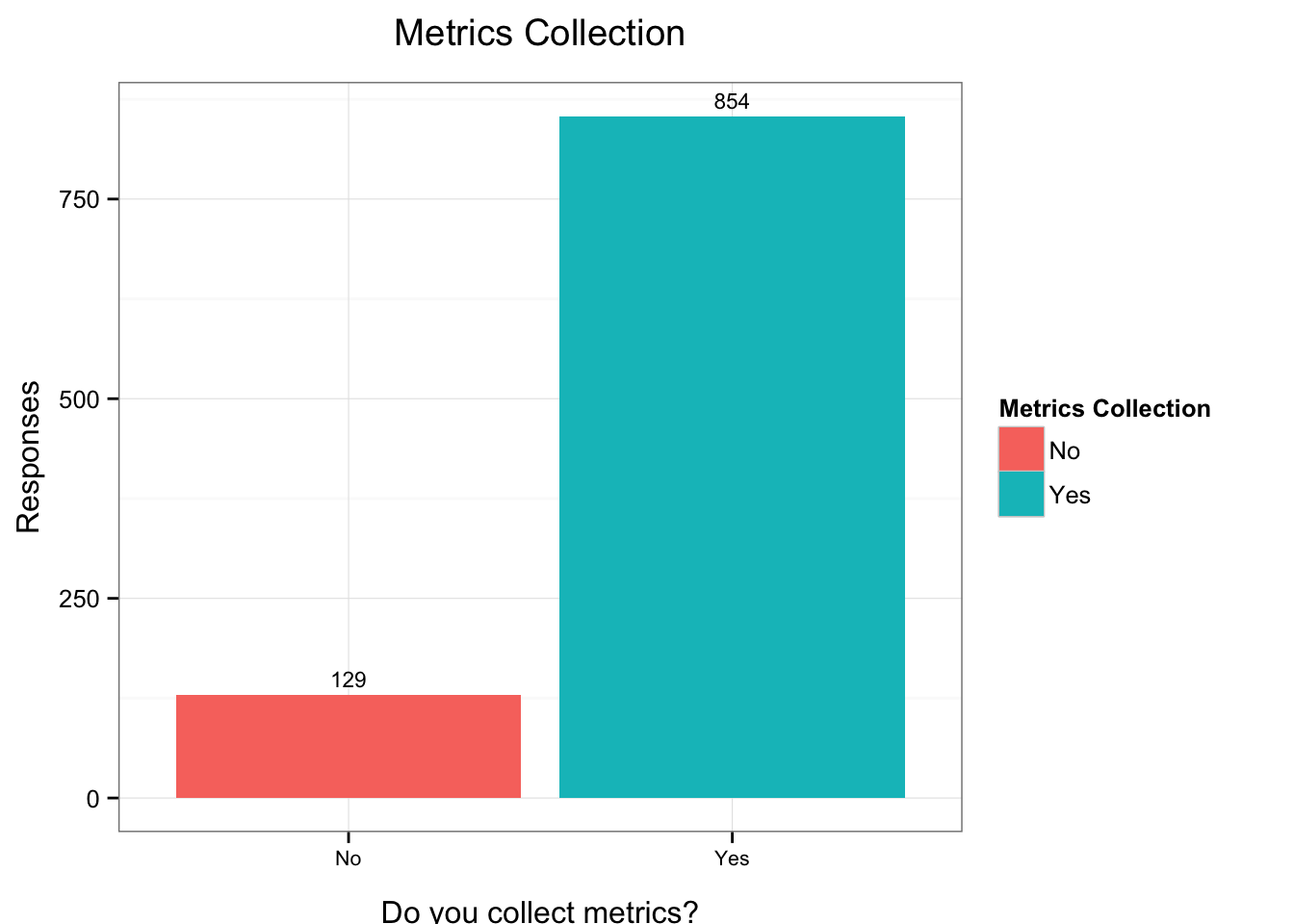 Metrics Collection