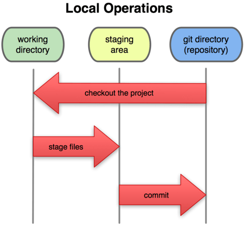 Estados do Git