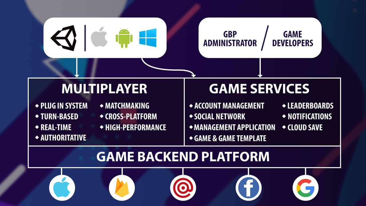 Game backend platform Game