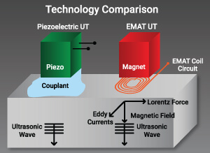 EMAT Technology Comparison Graph