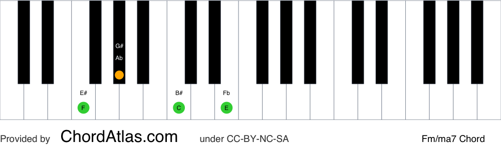 Piano chord chart for the F minor/major seventh chord (Fm/ma7). The notes F, Ab, C and E are highlighted.