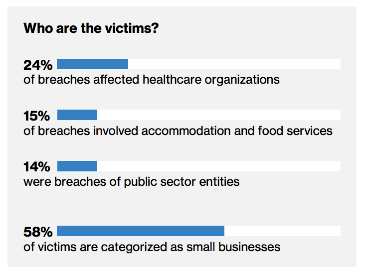 Who are the victims of the data breaches?