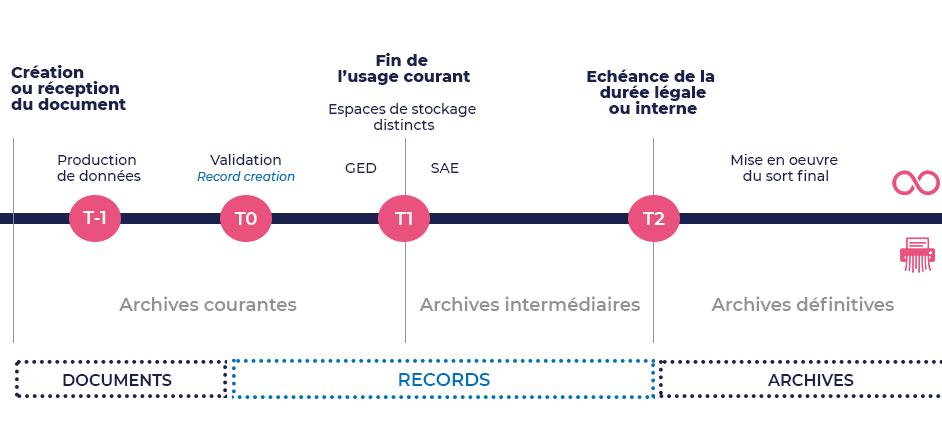 Schéma_cycle_de_vie_document_archivage_records