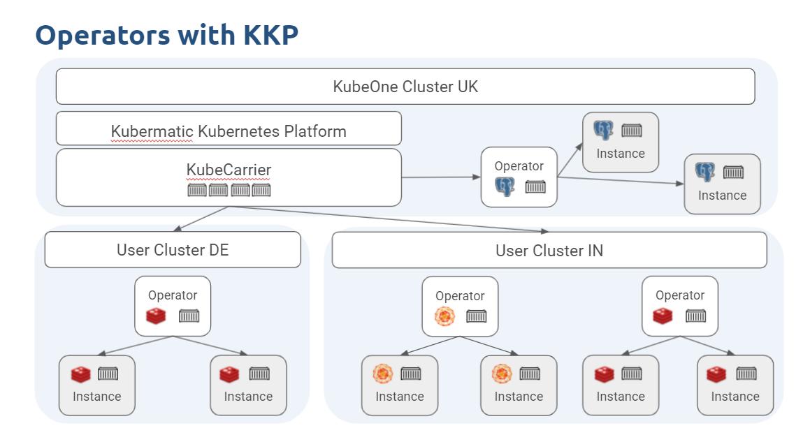 Kubernetes Operators With Kubermatic Kubernetes Platform