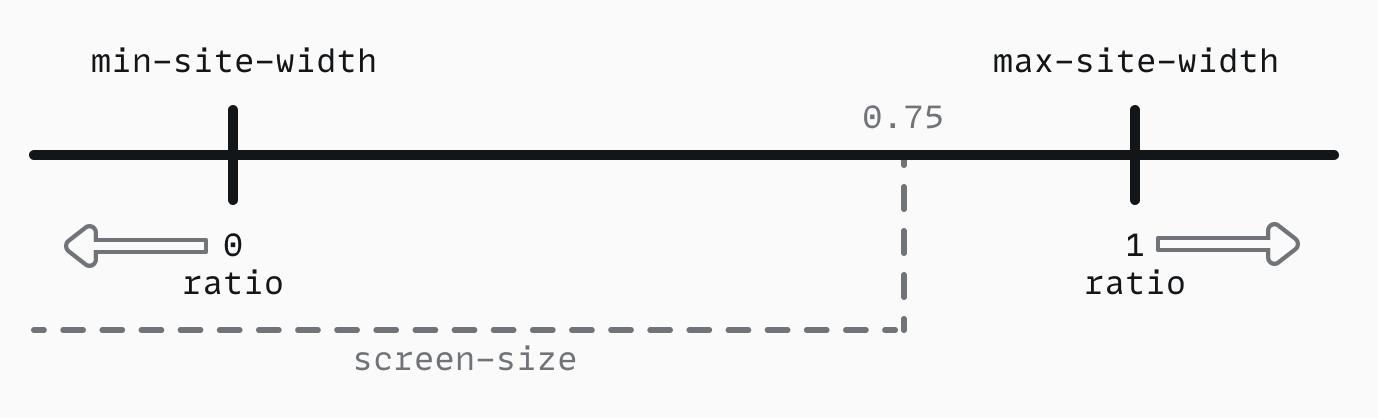 Fluit ratio