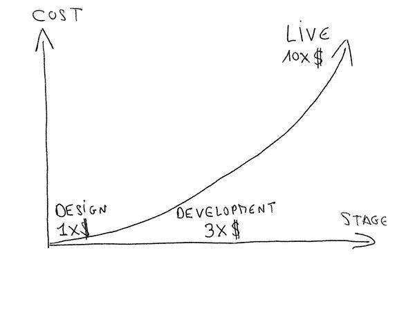 le projet progressant, le coût du changement augmente: optimiser pendant le développement coûte trois fois plus que pendant le design et faire des changements sur un projet terminé coûte dix fois plus que pendant le design.