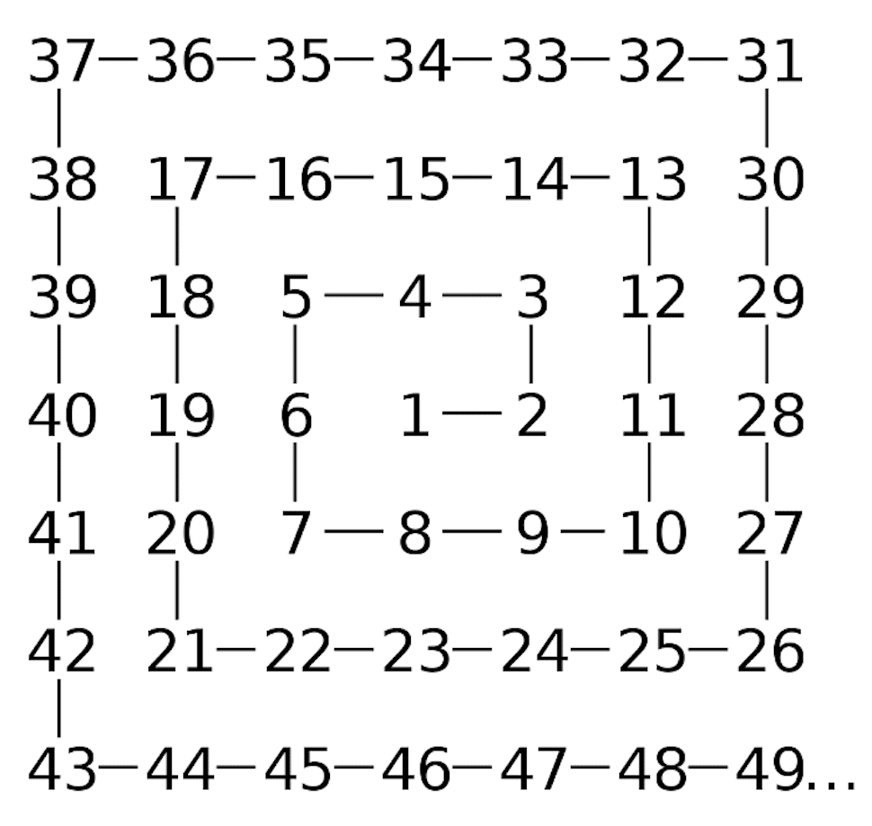 Numbers from 1 to 49 placed in spiral order