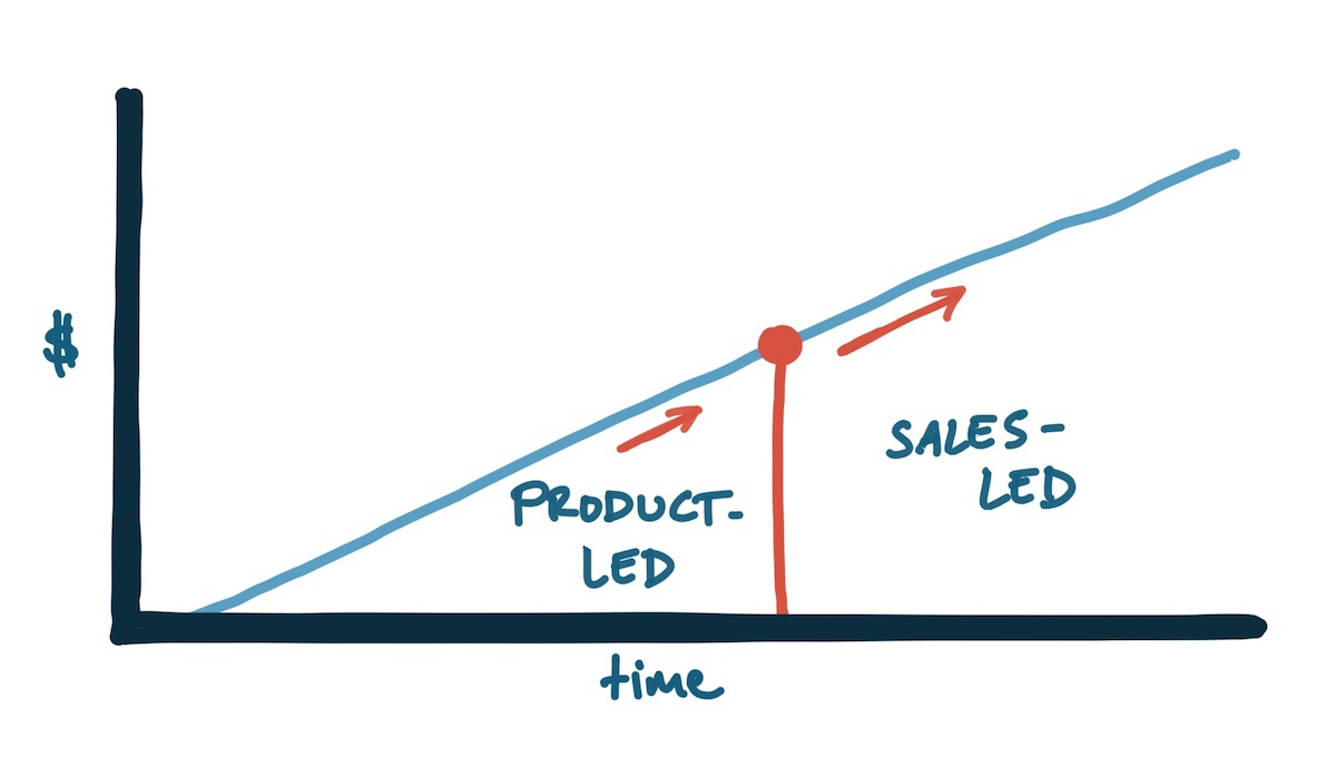 Product-led to sales-led transition