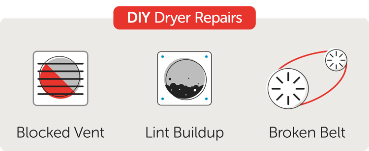 DIY Dryer Repair Cost