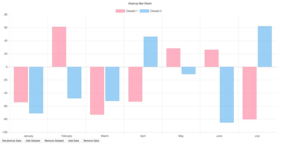Bar Chart Data Visualisation