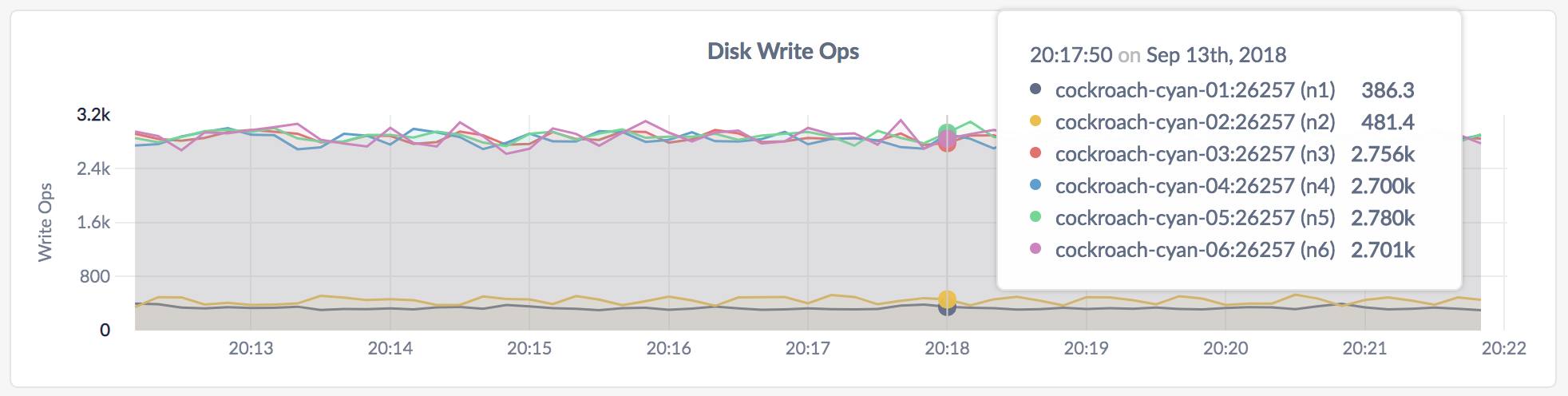 CockroachDB Admin UI Disk Write Ops graph