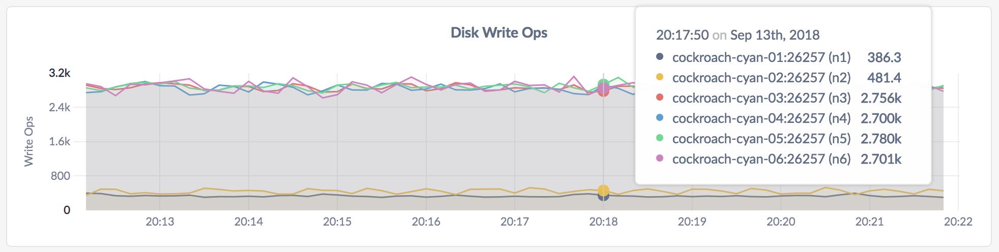 Hardware Dashboard | CockroachDB Docs