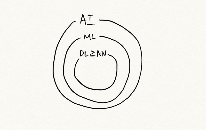 ai-ml-dl-relation